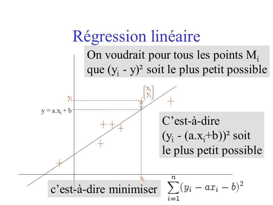 On voudrait pour tous les points M i que (y i - y)² soit le plus petit possible Régression linéaire xixi yiyi xixi yiyi y = a.x i + b Cest-à-dire (y i - (a.x i +b))² soit le plus petit possible cest-à-dire minimiser