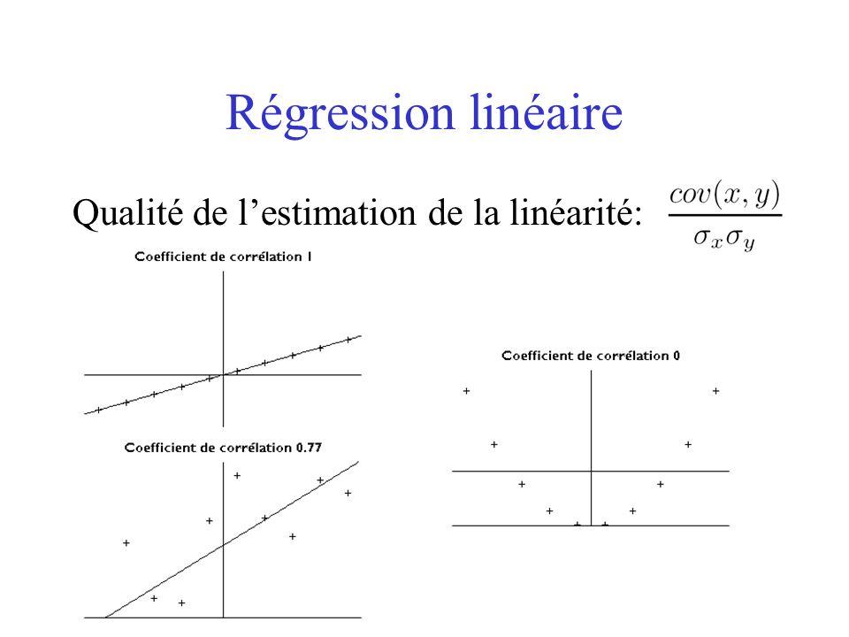 Régression linéaire Qualité de lestimation de la linéarité: