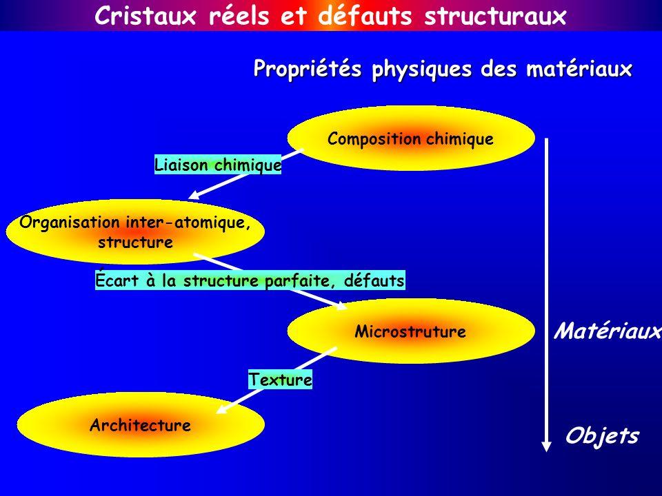 Composition chimique Organisation inter-atomique, structure Microstruture Architecture Liaison chimique Écart à la structure parfaite, défauts Texture
