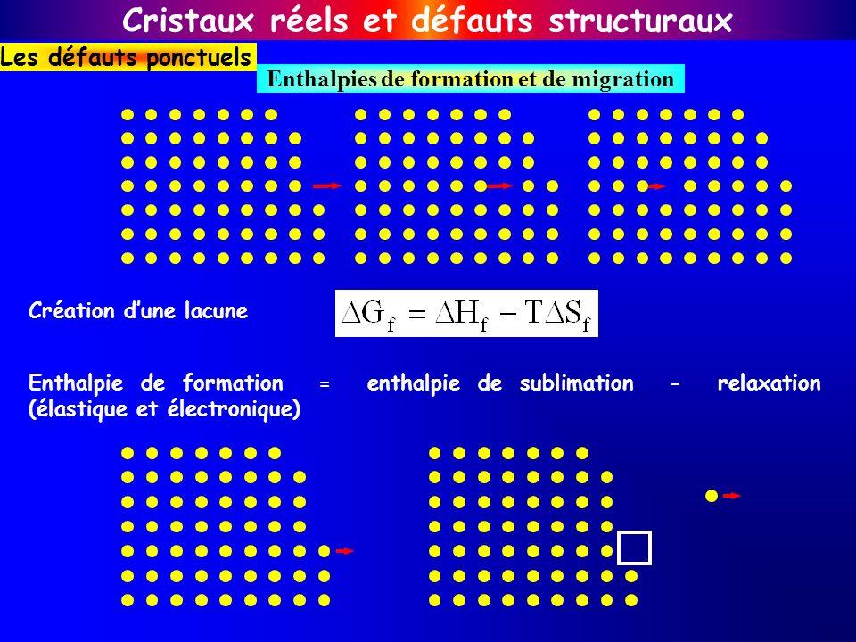 Création dune lacune Enthalpie de formation = enthalpie de sublimation - relaxation (élastique et électronique) Cristaux réels et défauts structuraux
