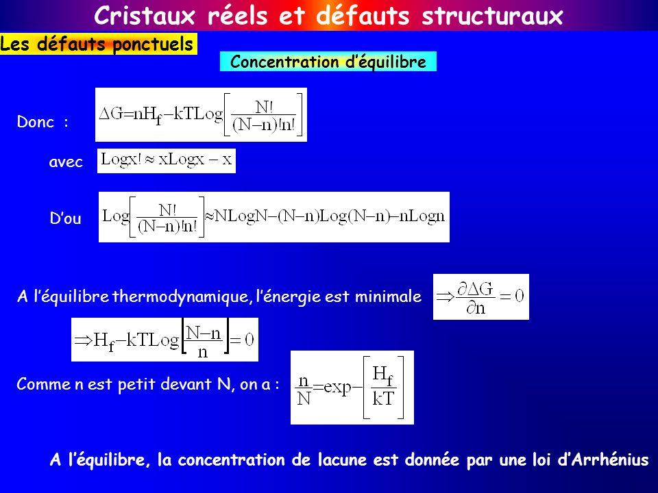 Cristaux réels et défauts structuraux Les défauts ponctuels Concentration déquilibre Donc : avec Dou A léquilibre thermodynamique, lénergie est minima
