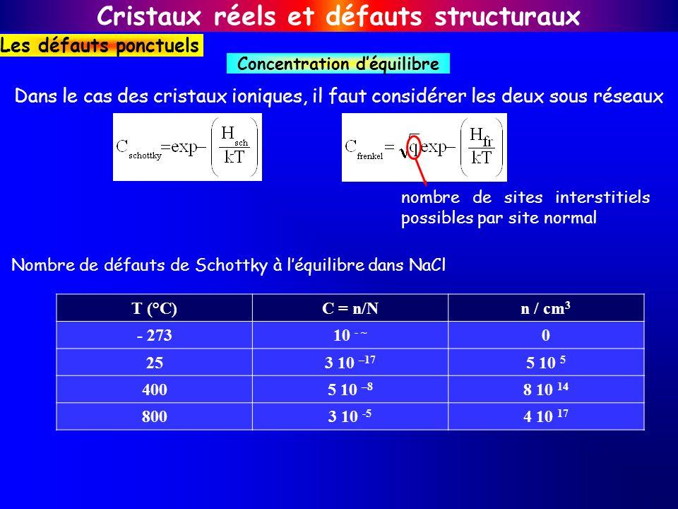 Dans le cas des cristaux ioniques, il faut considérer les deux sous réseaux T (°C)C = n/Nn / cm 3 - 27310 - ~ 0 253 10 –17 5 10 5 4005 10 –8 8 10 14 8