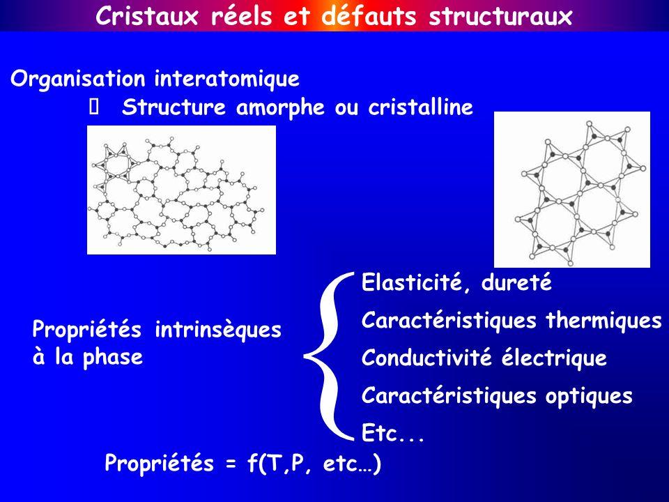 Organisation interatomique Structure amorphe ou cristalline Propriétés intrinsèques à la phase Elasticité, dureté Conductivité électrique Caractéristi