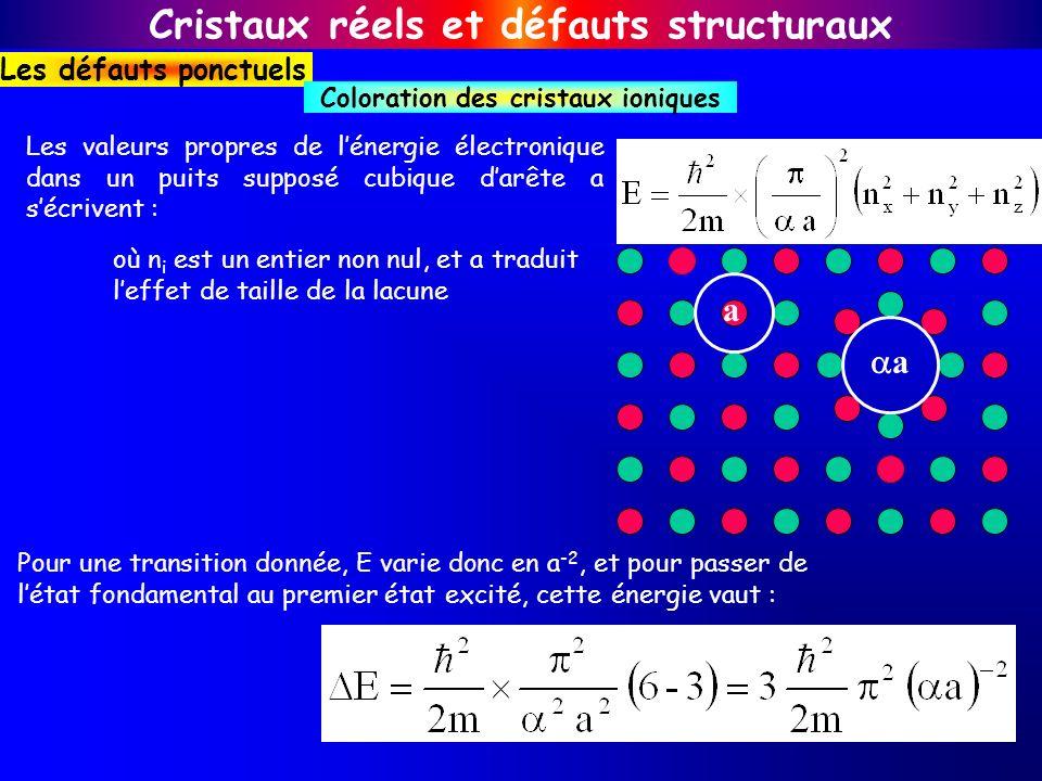 où n i est un entier non nul, et a traduit leffet de taille de la lacune Les valeurs propres de lénergie électronique dans un puits supposé cubique da