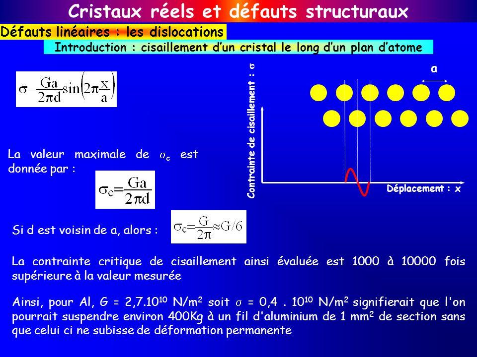 Cristaux réels et défauts structuraux Défauts linéaires : les dislocations Introduction : cisaillement dun cristal le long dun plan datome a Déplaceme