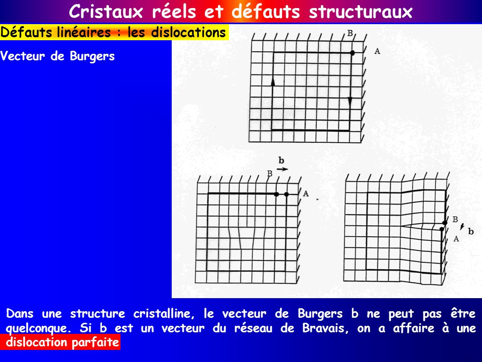 Vecteur de Burgers Cristaux réels et défauts structuraux Défauts linéaires : les dislocations Dans une structure cristalline, le vecteur de Burgers b