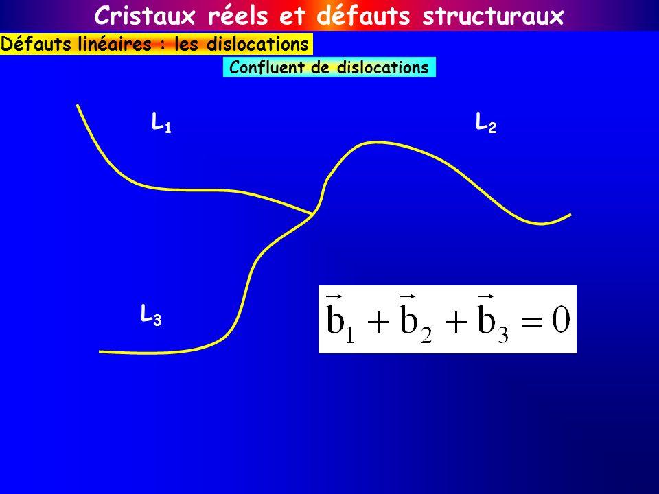 L1L1 L3L3 L2L2 Confluent de dislocations Cristaux réels et défauts structuraux Défauts linéaires : les dislocations