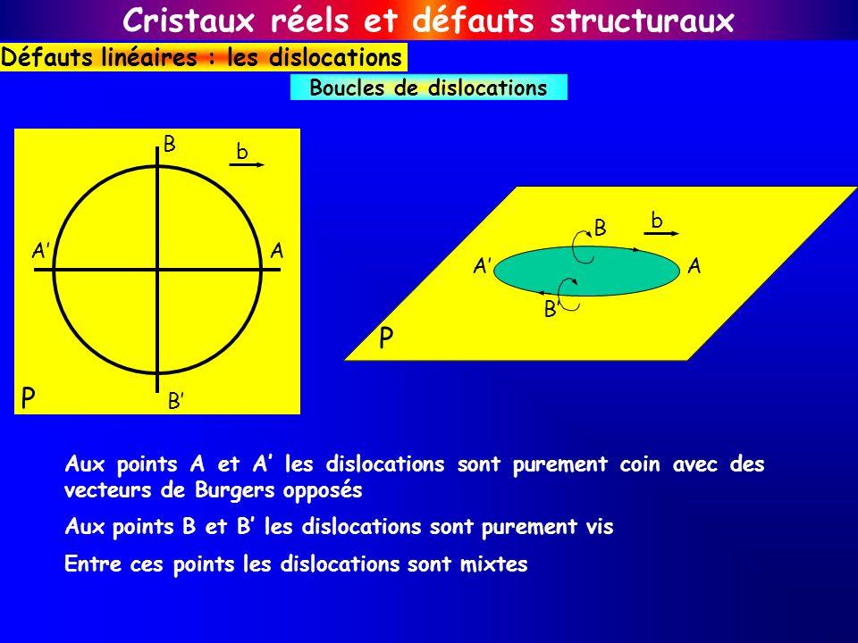 Boucles de dislocations Cristaux réels et défauts structuraux Défauts linéaires : les dislocations AA B B P b AA B B P b Aux points A et A les disloca