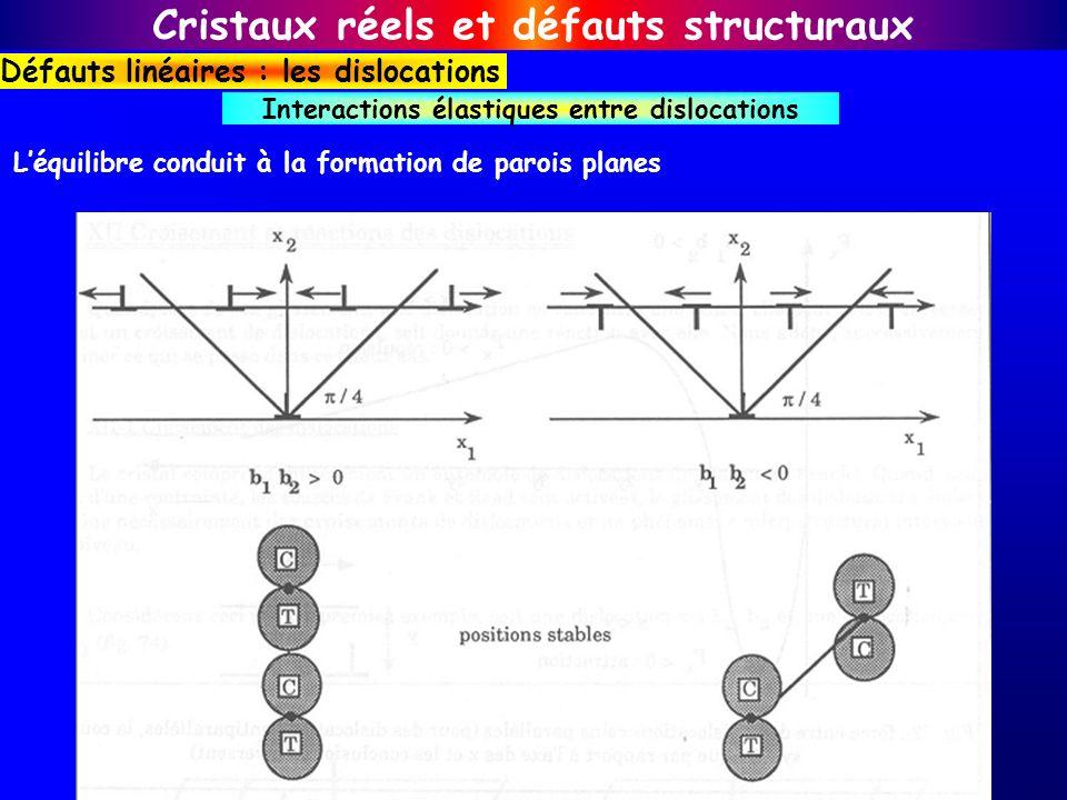 Léquilibre conduit à la formation de parois planes Interactions élastiques entre dislocations Cristaux réels et défauts structuraux Défauts linéaires
