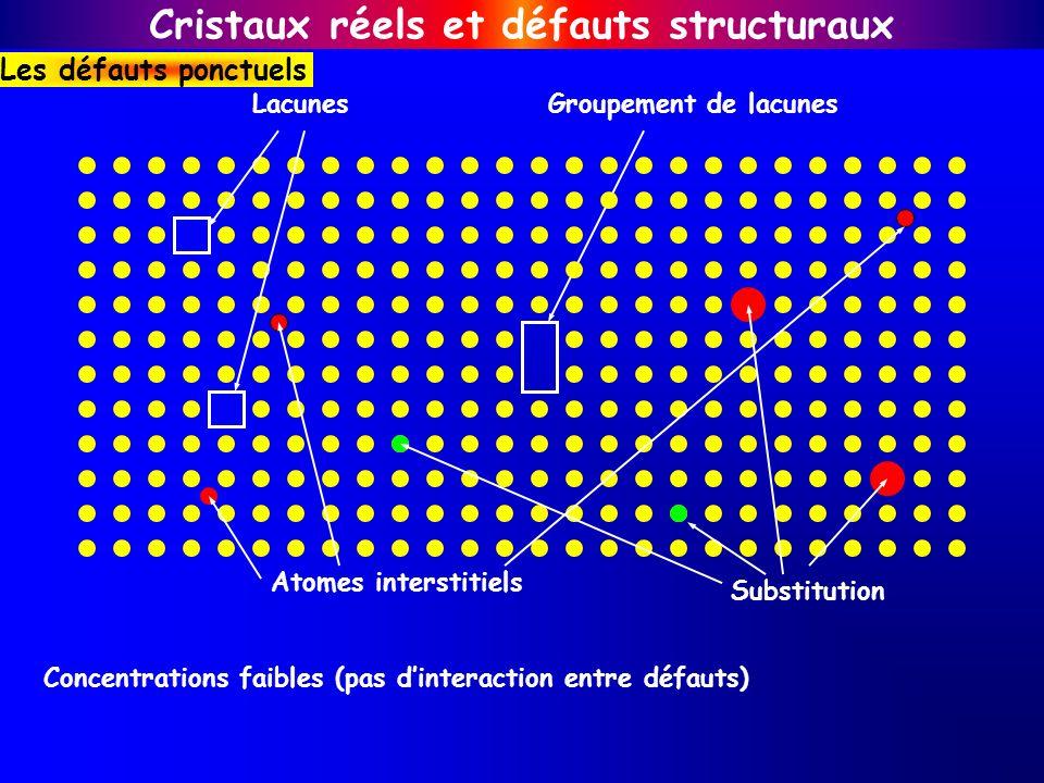 Groupement de lacunesLacunes Substitution Atomes interstitiels Cristaux réels et défauts structuraux Les défauts ponctuels Concentrations faibles (pas