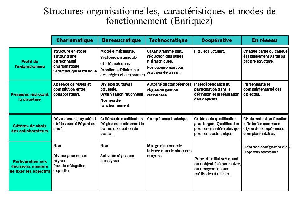 Structures organisationnelles, caractéristiques et modes de fonctionnement (Enriquez) BureaucratiqueCharismatiqueTechnocratiqueCoopérativeEn réseau Pr