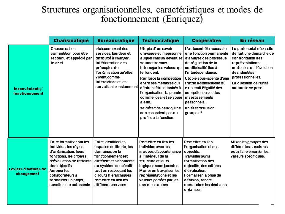 Structures organisationnelles, caractéristiques et modes de fonctionnement (Enriquez) BureaucratiqueCharismatiqueTechnocratiqueCoopérativeEn réseau In