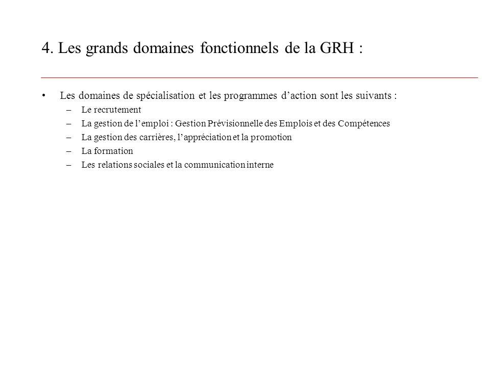 4. Les grands domaines fonctionnels de la GRH : Les domaines de spécialisation et les programmes daction sont les suivants : –Le recrutement –La gesti