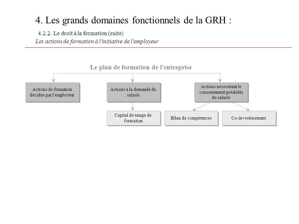 4. Les grands domaines fonctionnels de la GRH : 4.2.2. Le droit à la formation (suite) Les actions de formation à l'initiative de l'employeur Le plan