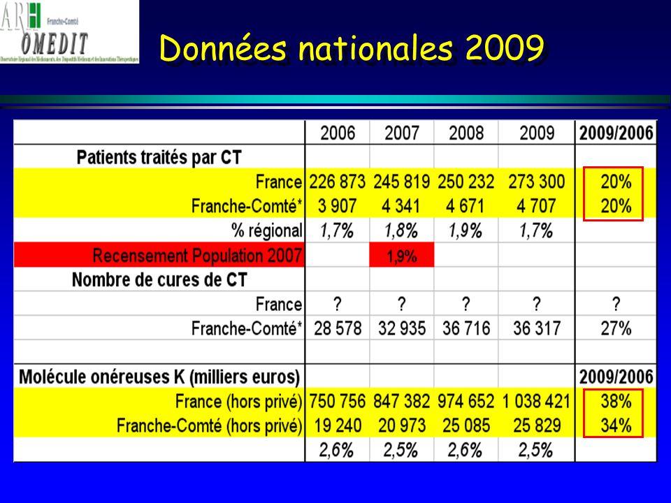 Données nationales 2009