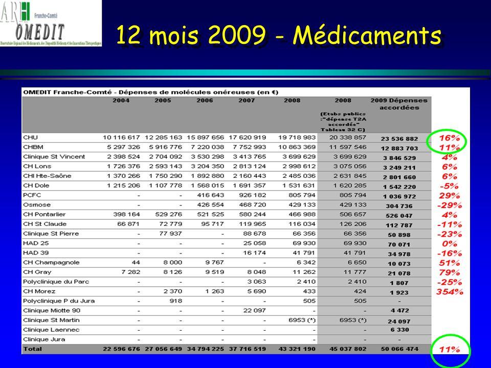 12 mois 2009 - Médicaments