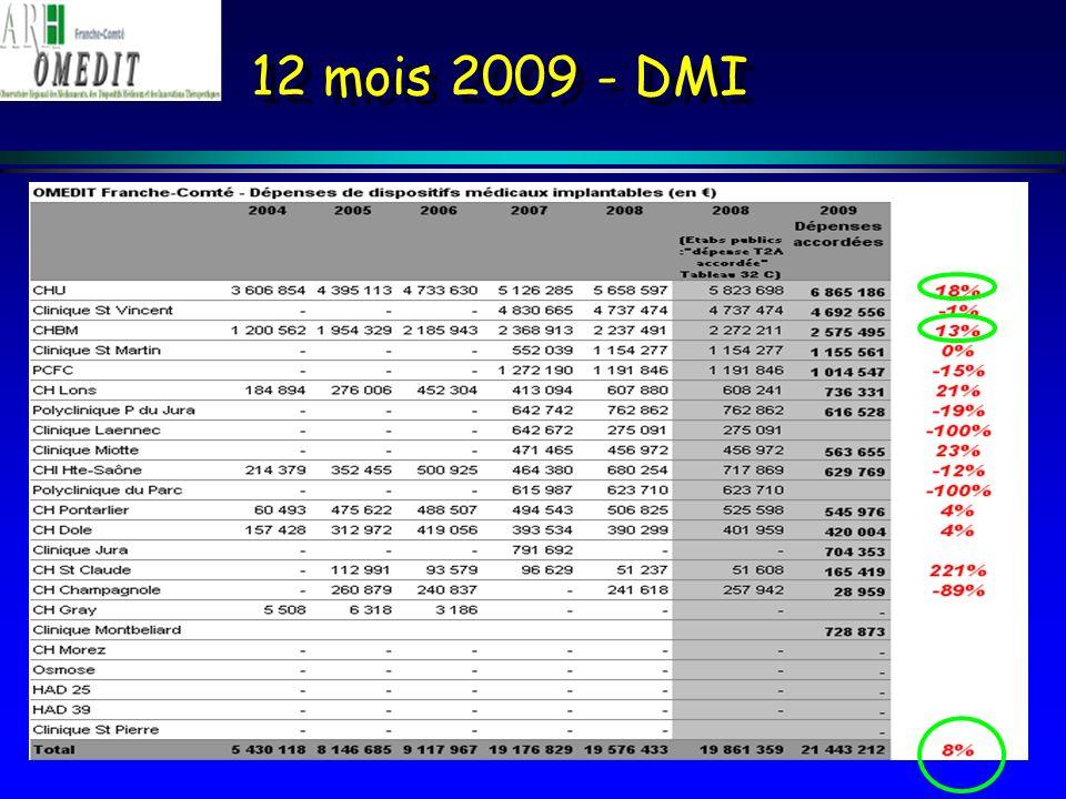 12 mois 2009 - Listes