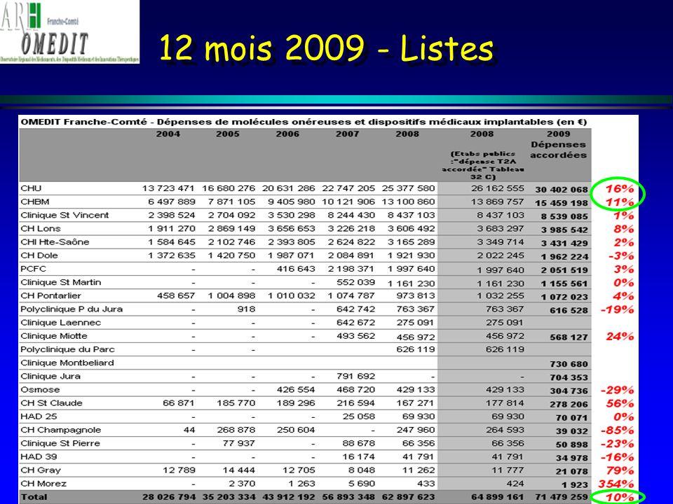 Docétaxel (n = 850) Global IC95% = 96% - 98% Pourcentage 1 2 3 4 5 6 7 89