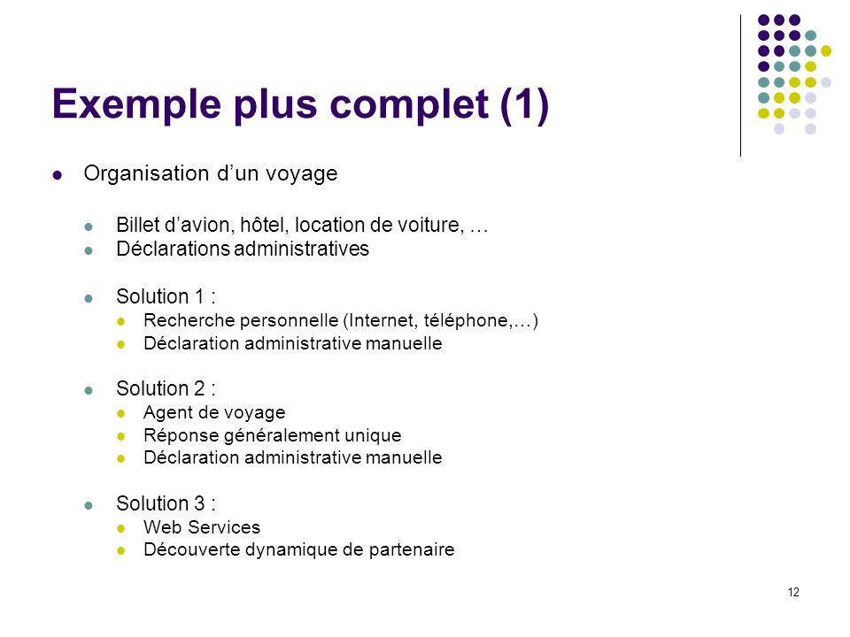 12 Exemple plus complet (1) Organisation dun voyage Billet davion, hôtel, location de voiture, … Déclarations administratives Solution 1 : Recherche p