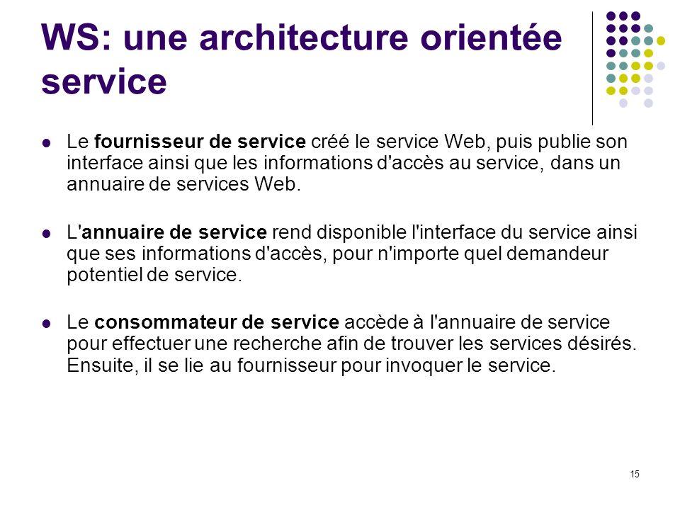 15 WS: une architecture orientée service Le fournisseur de service créé le service Web, puis publie son interface ainsi que les informations d'accès a