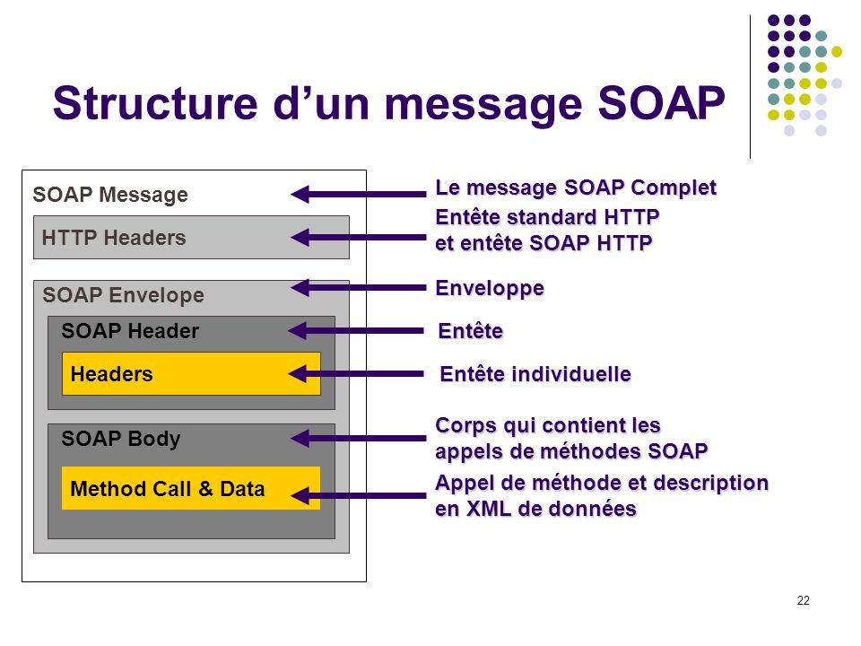 22 Structure dun message SOAP SOAP Message SOAP Envelope SOAP Header SOAP Body Method Call & Data Headers HTTP Headers Appel de méthode et description