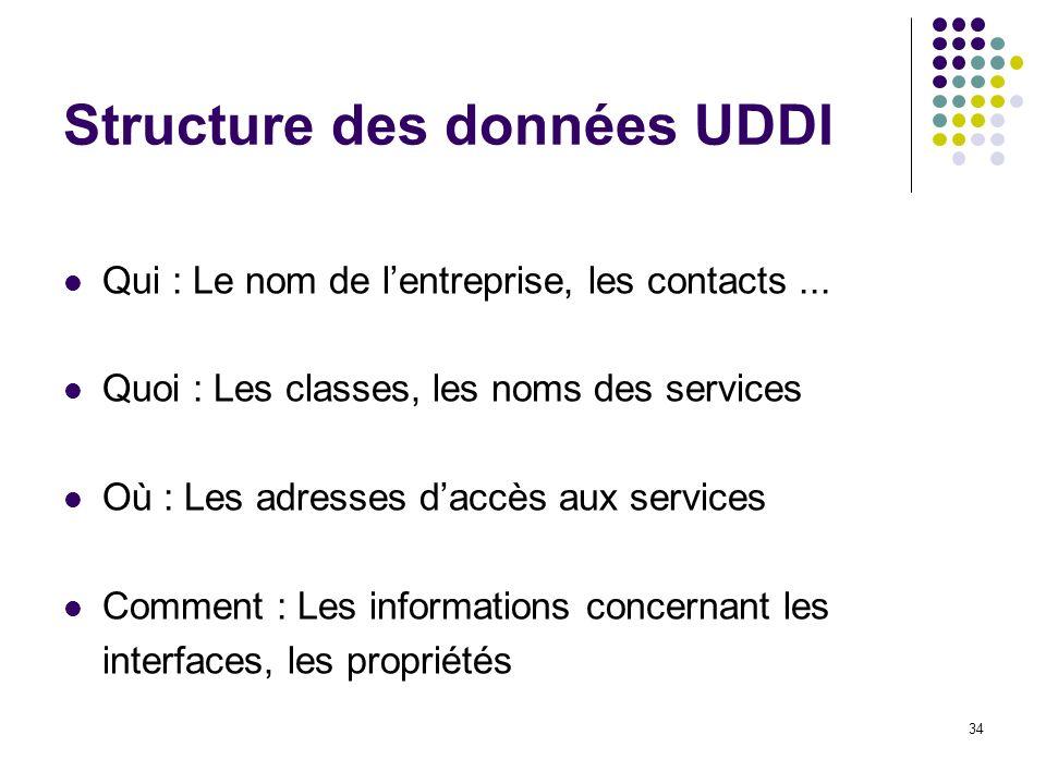 34 Structure des données UDDI Qui : Le nom de lentreprise, les contacts... Quoi : Les classes, les noms des services Où : Les adresses daccès aux serv