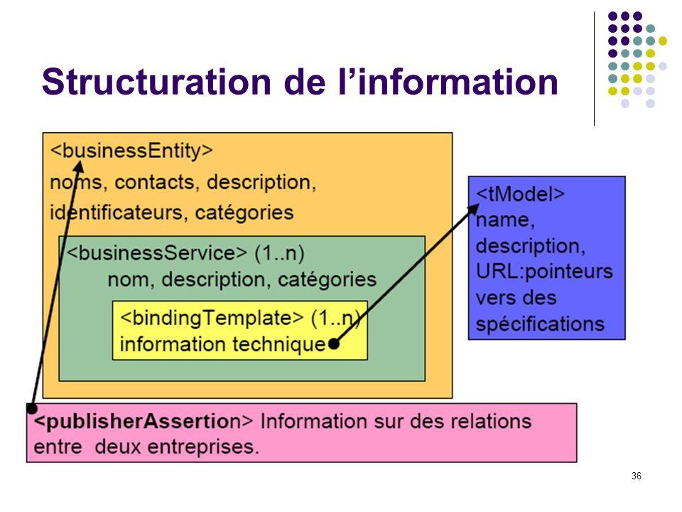 36 Structuration de linformation