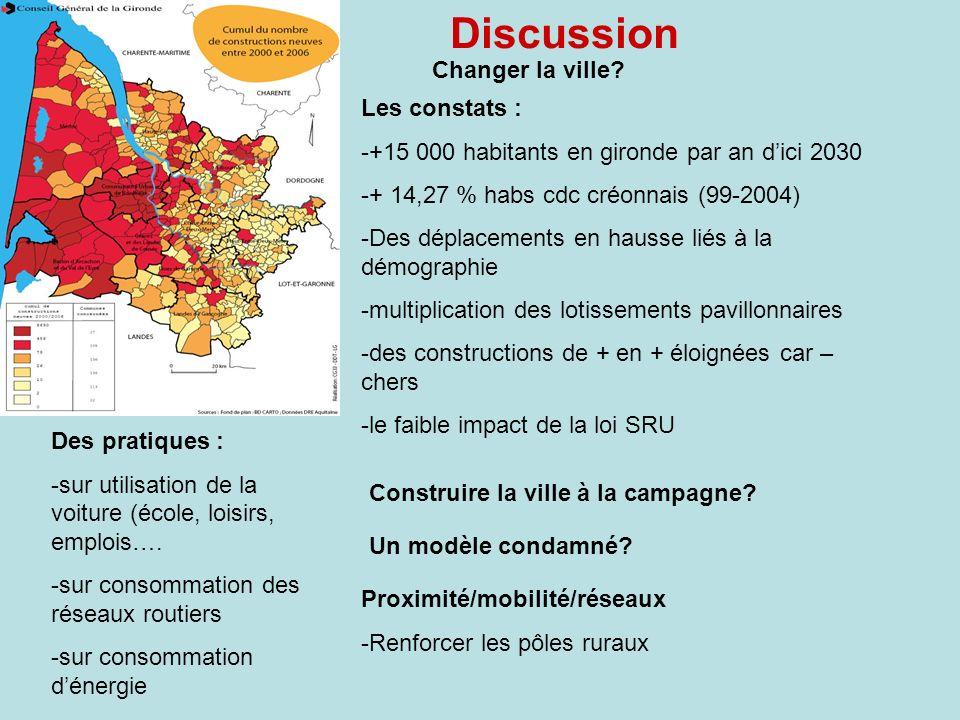 Changer la ville? Les constats : -+15 000 habitants en gironde par an dici 2030 -+ 14,27 % habs cdc créonnais (99-2004) -Des déplacements en hausse li