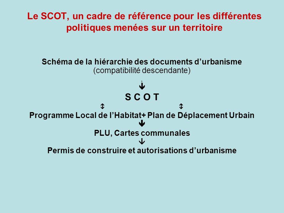 Le SCOT, un cadre de référence pour les différentes politiques menées sur un territoire Schéma de la hiérarchie des documents durbanisme (compatibilit