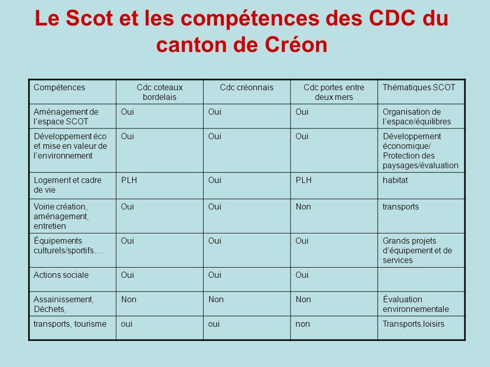 Le Scot et les compétences des CDC du canton de Créon CompétencesCdc coteaux bordelais Cdc créonnaisCdc portes entre deux mers Thématiques SCOT Aménag