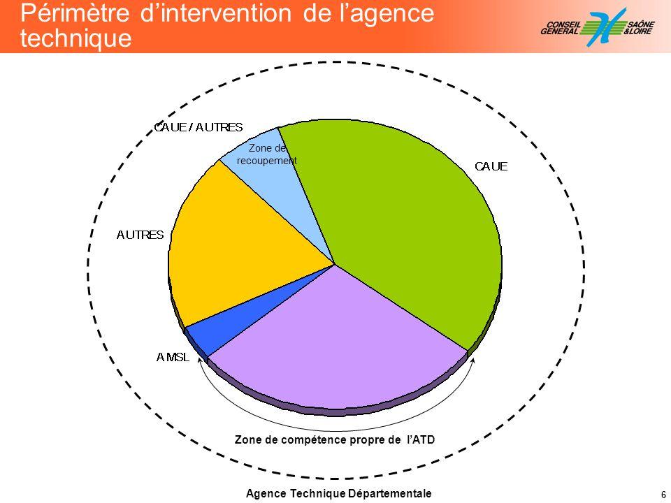 6 Zone de compétence propre de lATD Périmètre dintervention de lagence technique Agence Technique Départementale Zone de recoupement