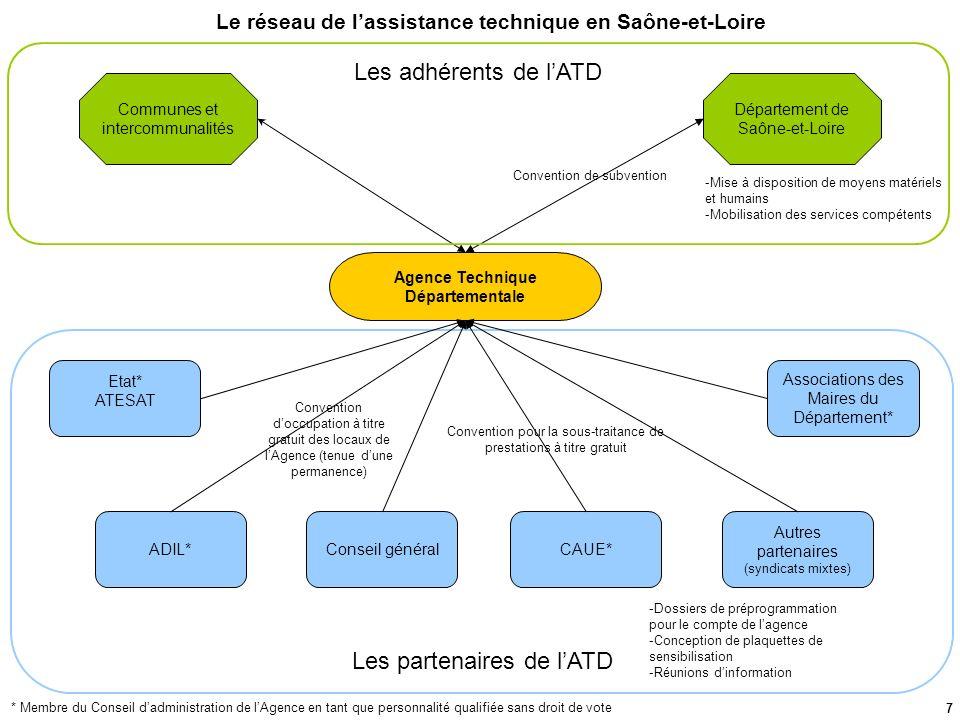 7 Les partenaires de lATD Le réseau de lassistance technique en Saône-et-Loire Etat* ATESAT Associations des Maires du Département* ADIL* Agence Techn