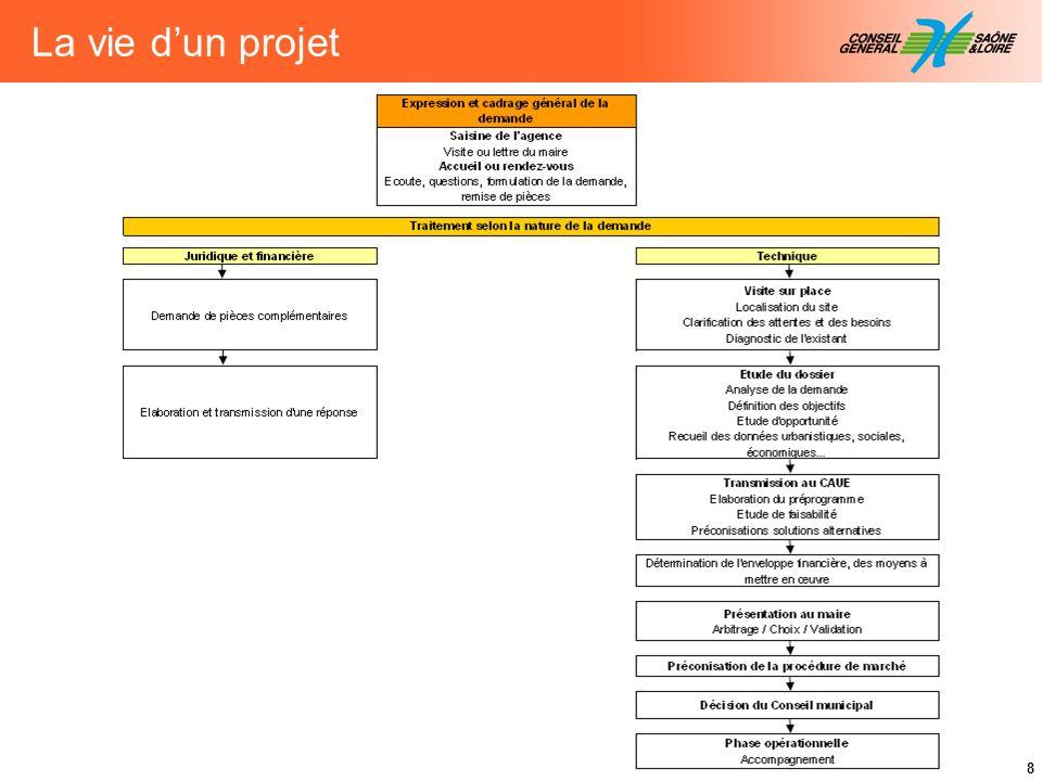 8 La vie dun projet