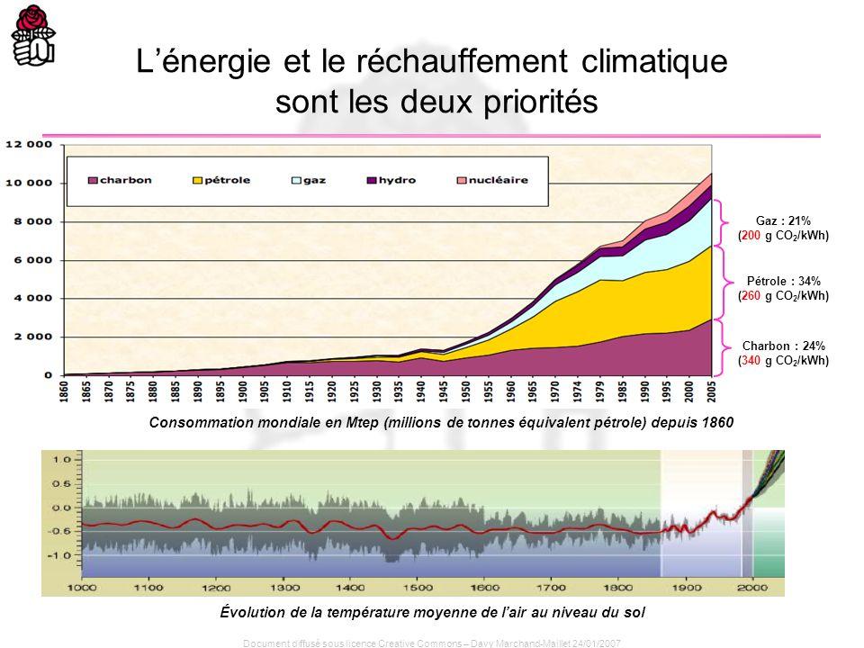 Document diffusé sous licence Creative Commons – Davy Marchand-Maillet 24/01/2007 Consommation mondiale en Mtep (millions de tonnes équivalent pétrole