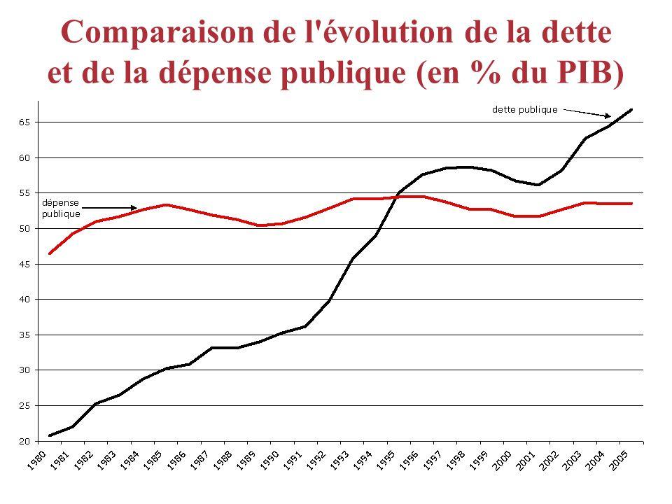 Comparaison de l'évolution de la dette et de la dépense publique (en % du PIB)