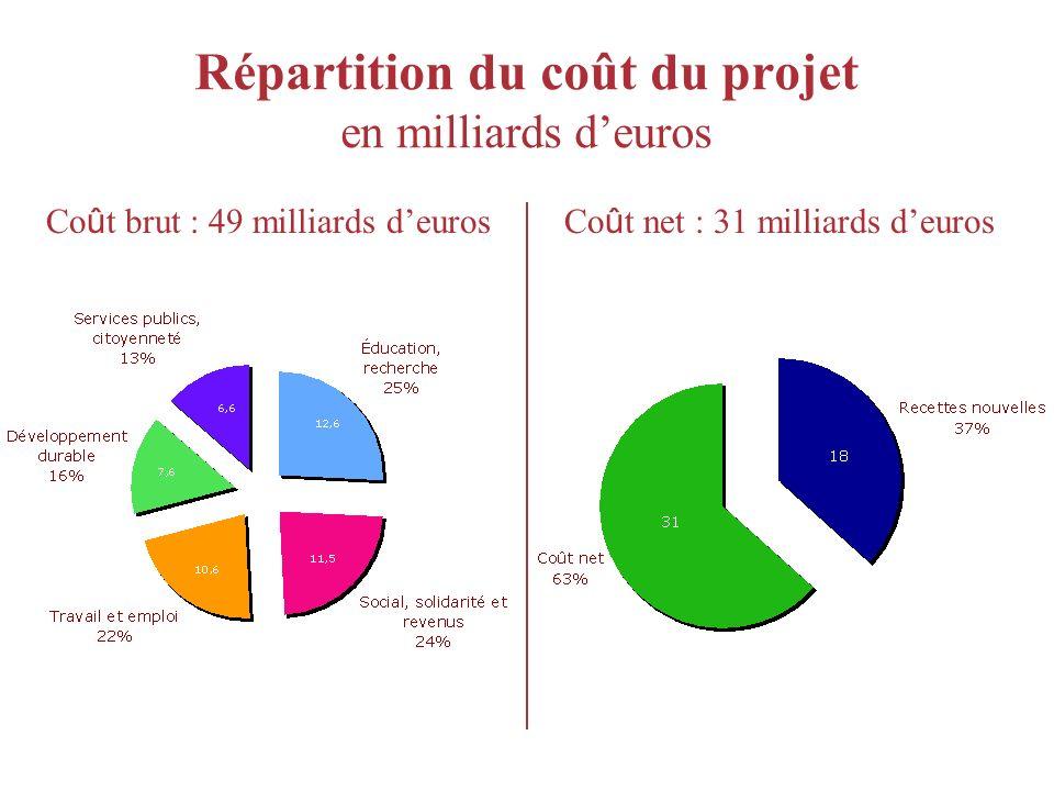 Répartition du coût du projet en milliards deuros Co û t brut : 49 milliards deurosCo û t net : 31 milliards deuros