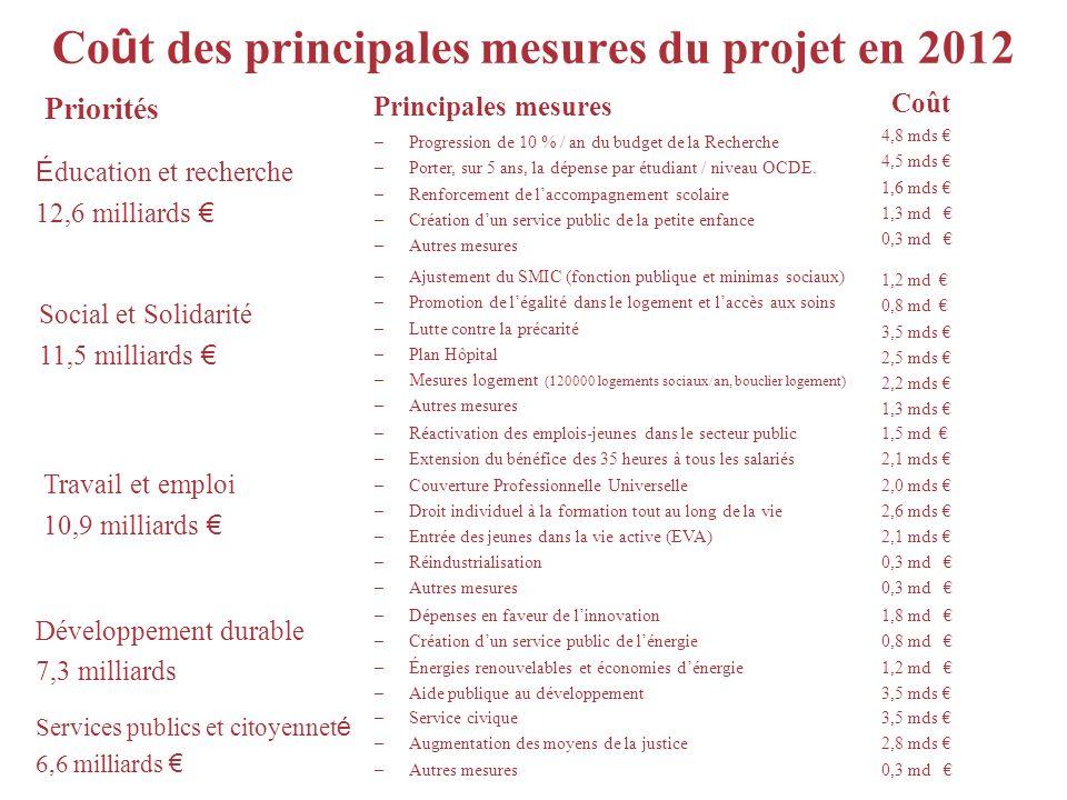 Co û t des principales mesures du projet en 2012 Priorités Principales mesures Coût –Réactivation des emplois-jeunes dans le secteur public –Extension
