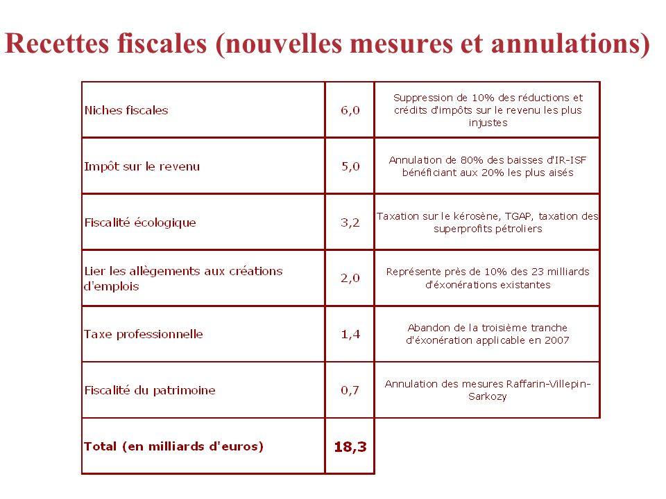 Recettes fiscales (nouvelles mesures et annulations)