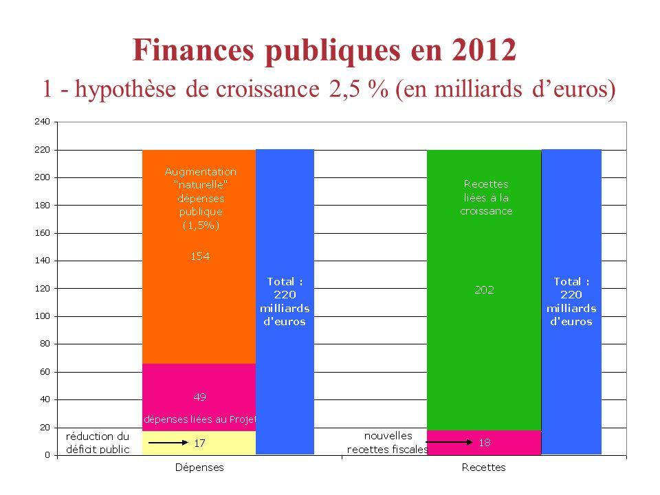 Finances publiques en 2012 1 - hypothèse de croissance 2,5 % (en milliards deuros)