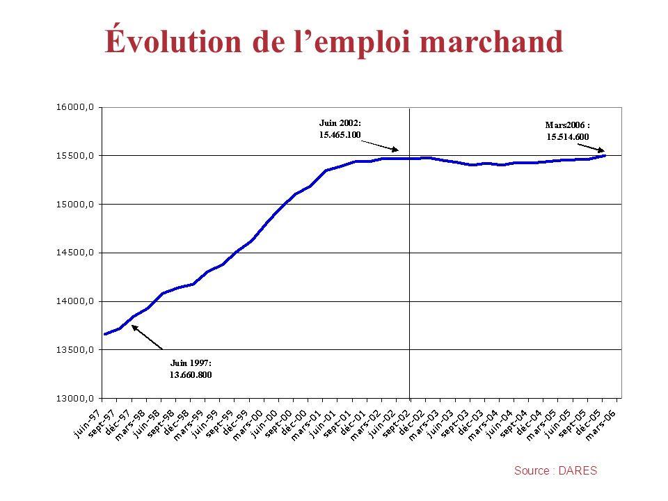 Évolution de lemploi marchand Source : DARES