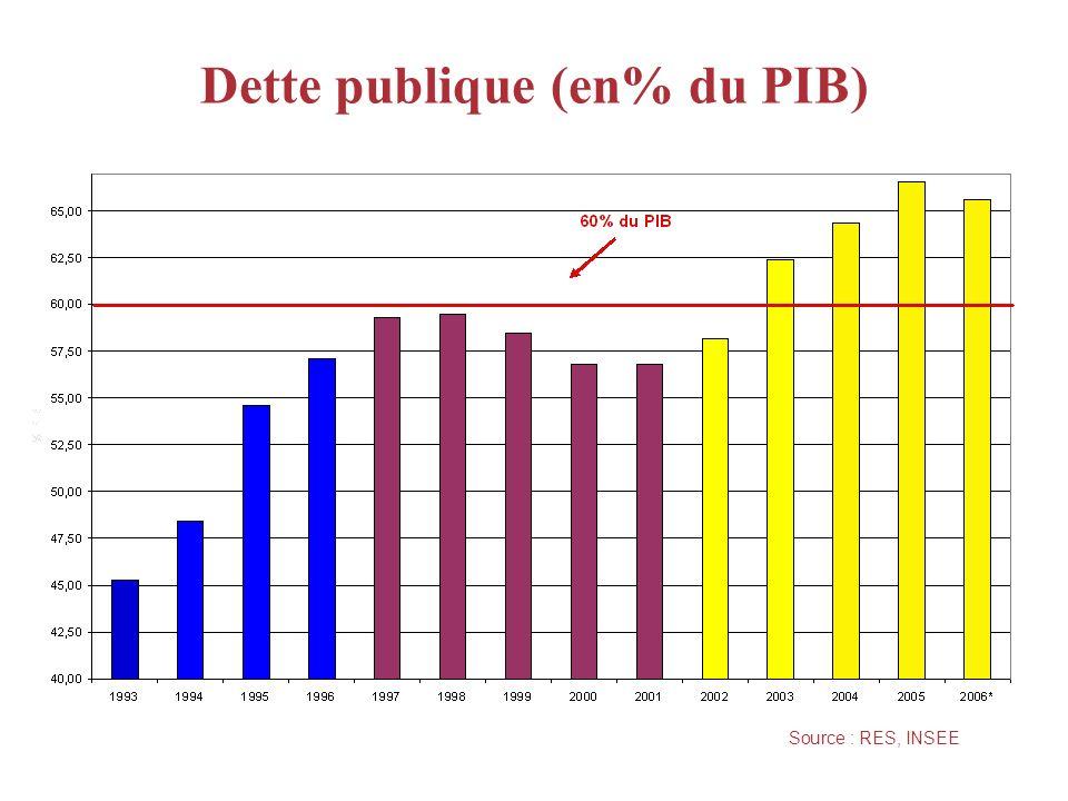Dette publique (en% du PIB) Source : RES, INSEE * prévision