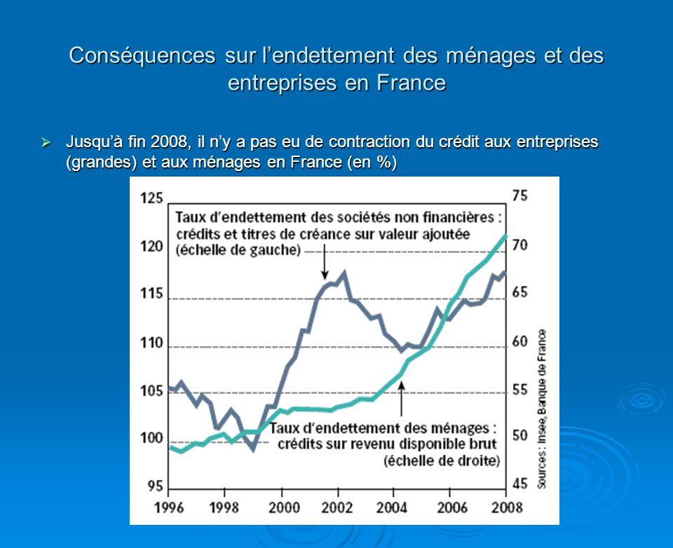Conséquences sur lendettement des ménages et des entreprises en France Jusquà fin 2008, il ny a pas eu de contraction du crédit aux entreprises (grandes) et aux ménages en France (en %) Jusquà fin 2008, il ny a pas eu de contraction du crédit aux entreprises (grandes) et aux ménages en France (en %)