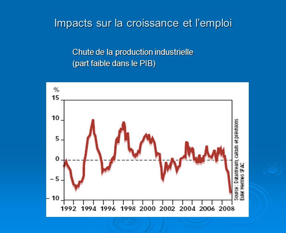 Impacts sur la croissance et lemploi Chute de la production industrielle (part faible dans le PIB)