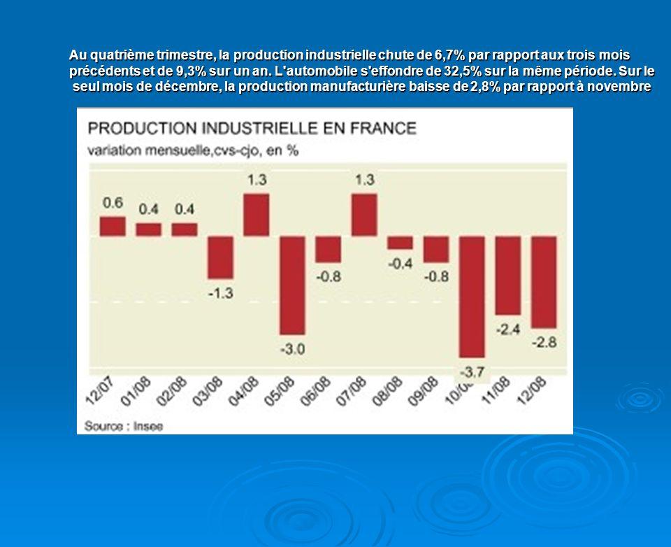 Au quatrième trimestre, la production industrielle chute de 6,7% par rapport aux trois mois précédents et de 9,3% sur un an.
