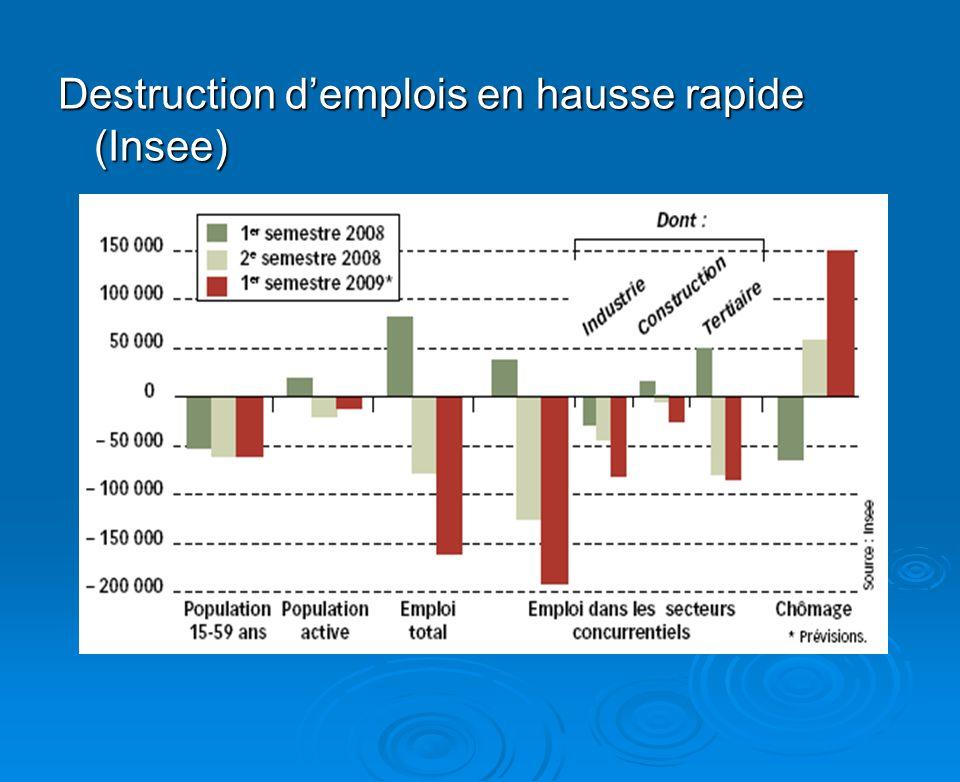 Destruction demplois en hausse rapide (Insee)