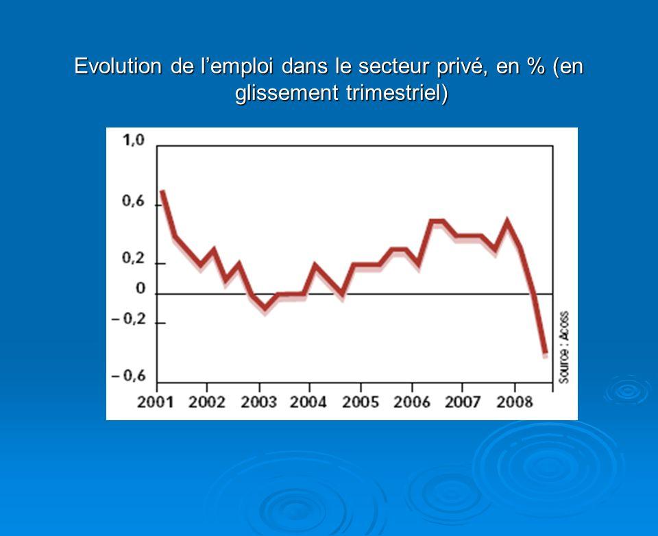 Evolution de lemploi dans le secteur privé, en % (en glissement trimestriel)