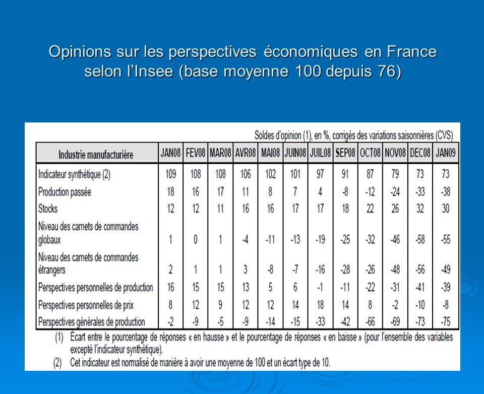 Opinions sur les perspectives économiques en France selon lInsee (base moyenne 100 depuis 76)