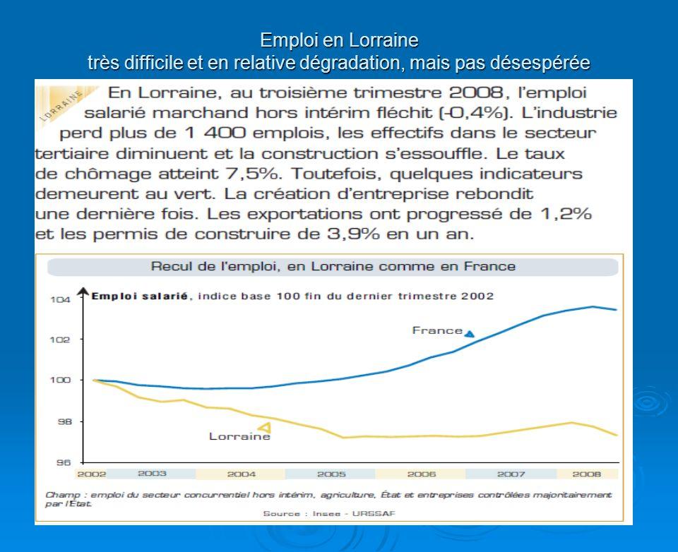 Emploi en Lorraine très difficile et en relative dégradation, mais pas désespérée