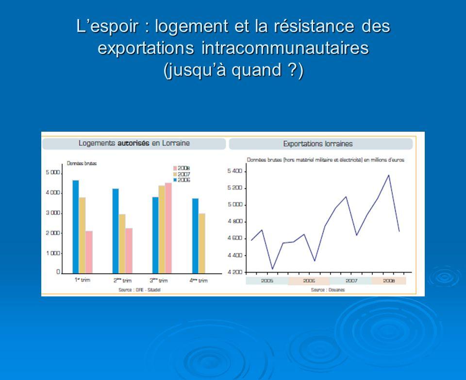Lespoir : logement et la résistance des exportations intracommunautaires (jusquà quand )