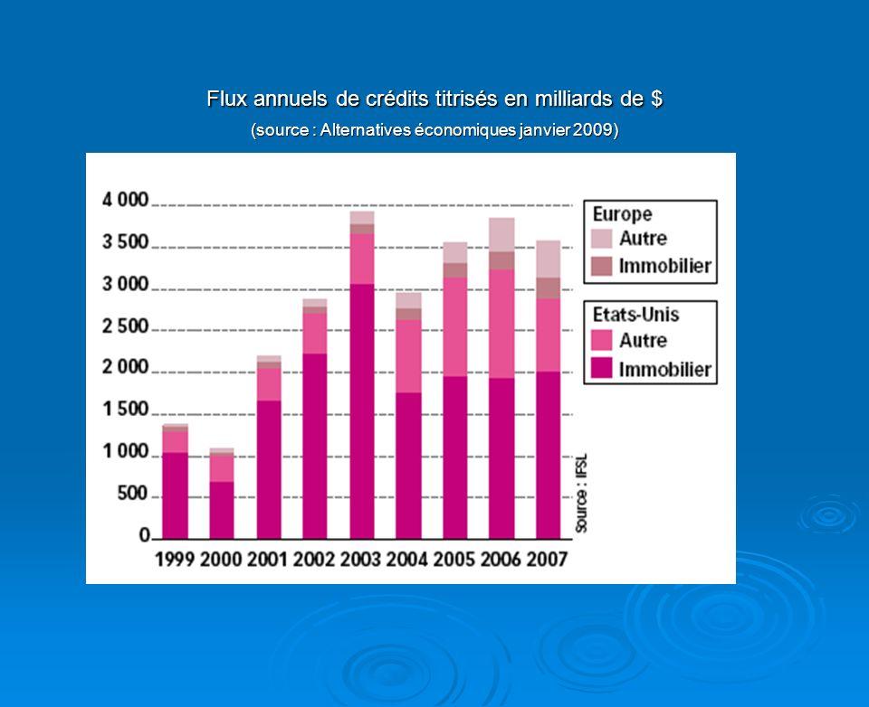 Flux annuels de crédits titrisés en milliards de $ (source : Alternatives économiques janvier 2009)